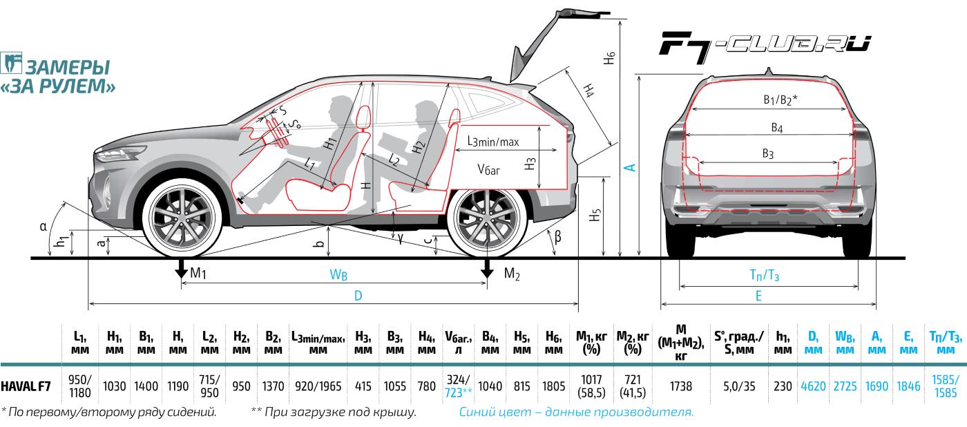 Замеры размеров Haval F7 от За рулем.png